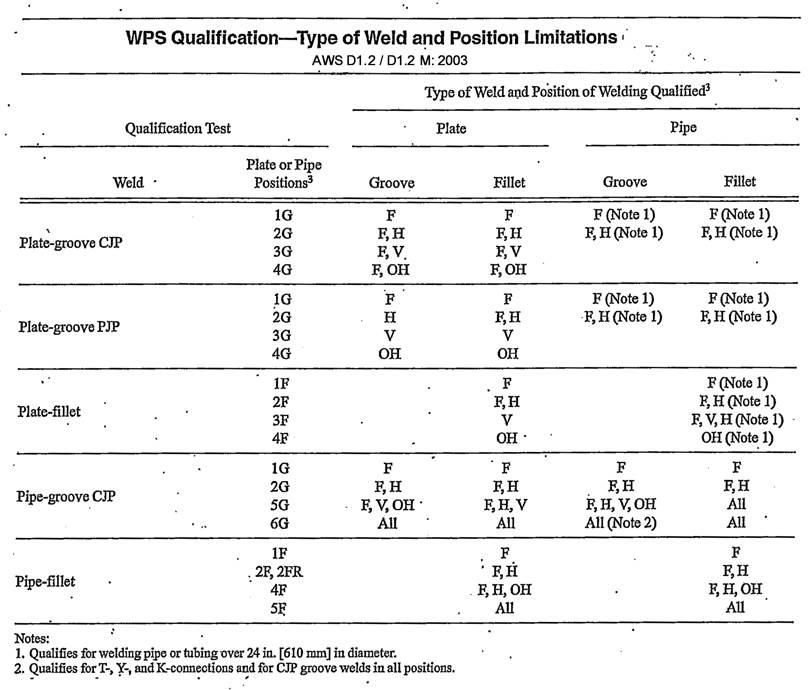 Matls Im 566 Revised 102015