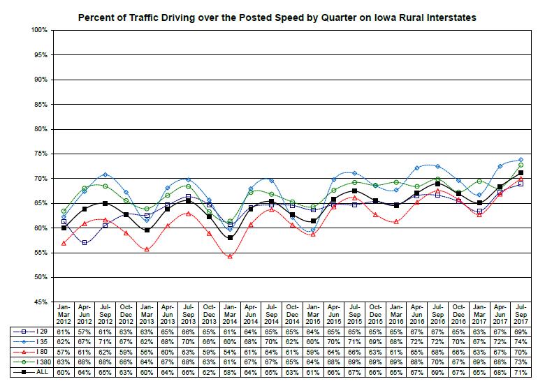 Maps Data Rural Interstate Speed Information