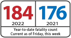 Year-to-date fatalities 53, compared to 34, same time last year, current as of Friday, last week